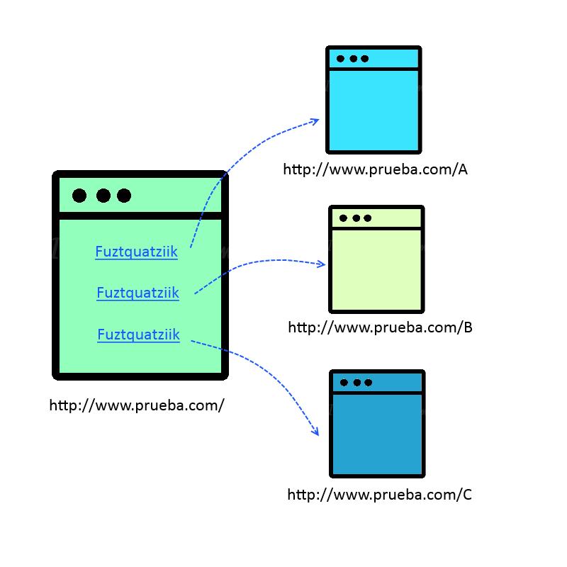 Evaluación de enlaces 1A