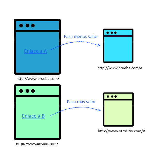 Evaluación de enlaces 2