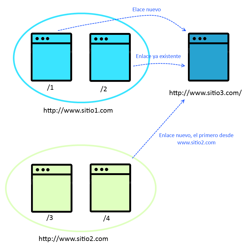 Evaluación de enlaces 3
