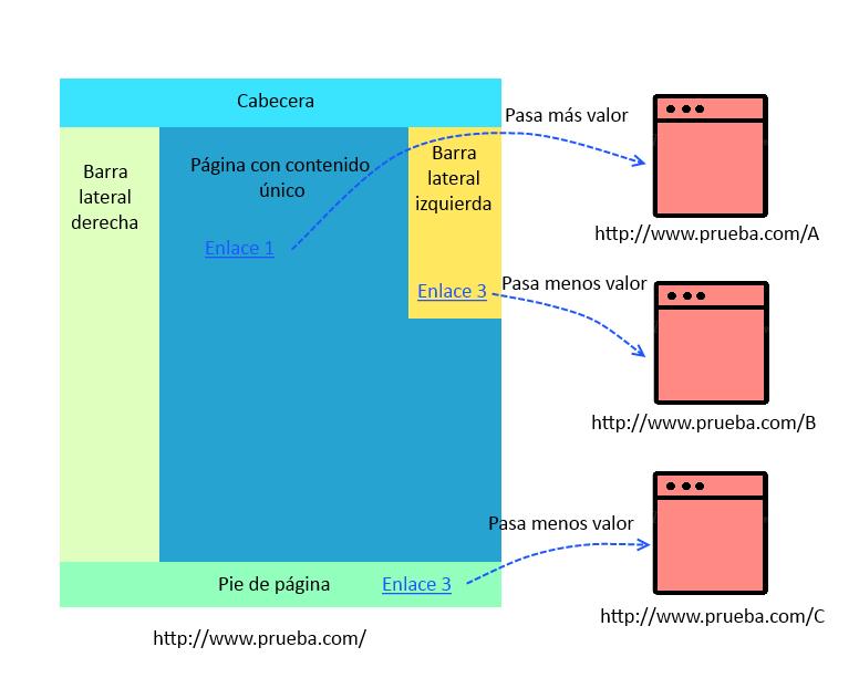 Evaluación de enlaces 5