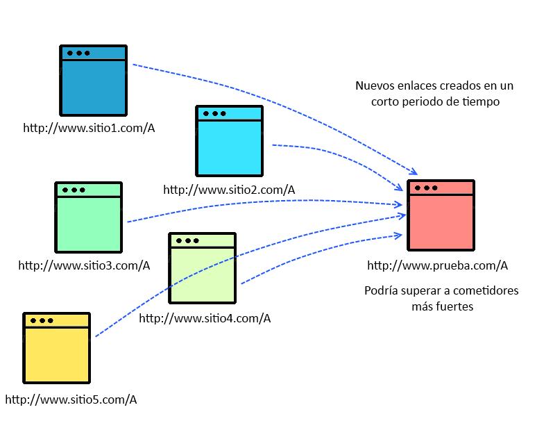 Evaluación de enlaces 9