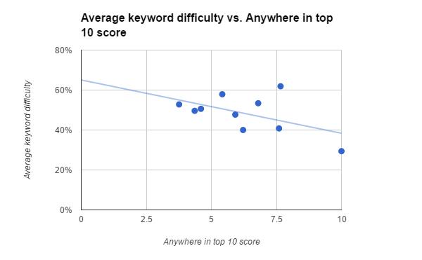 experimento keywords 4