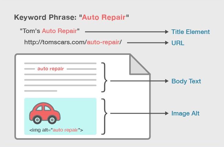 optimizacion on-page basica