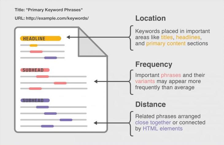posicion frecuencia y distancia de keywords
