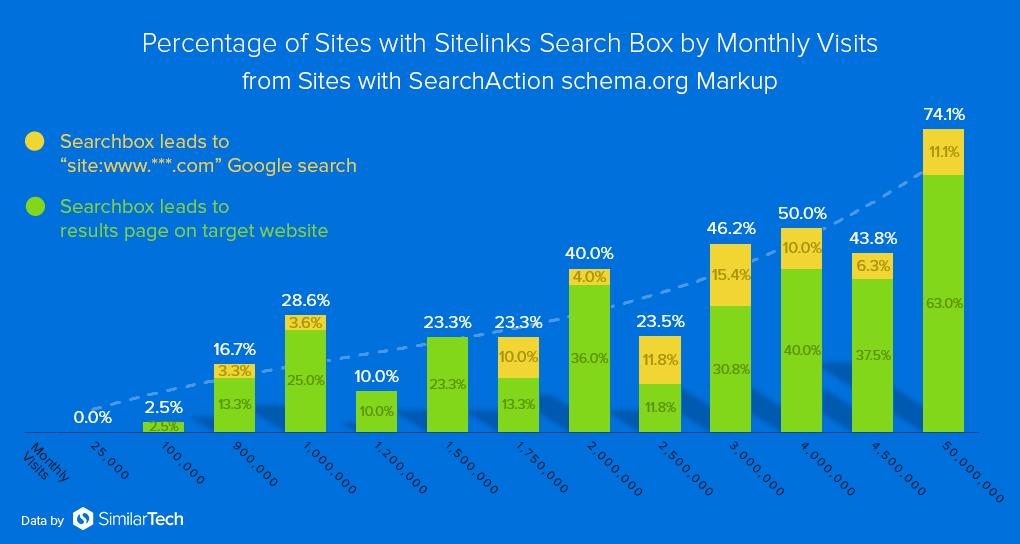 gráfico de sitios web con cuadro de búsqueda del sitio