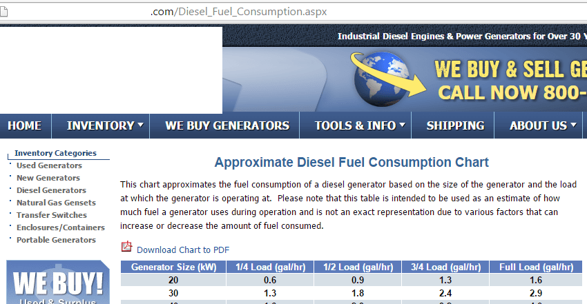 fuel diesel consumption