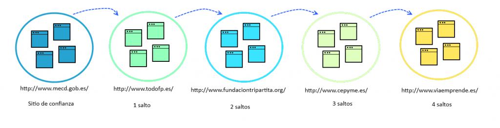 Evaluación de enlaces 4