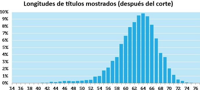 Longitudes de títulos SERP